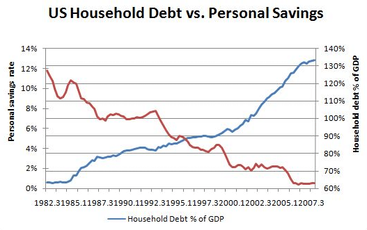personal financial ratios