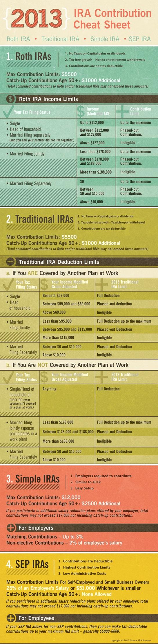 Retirement Account Rules