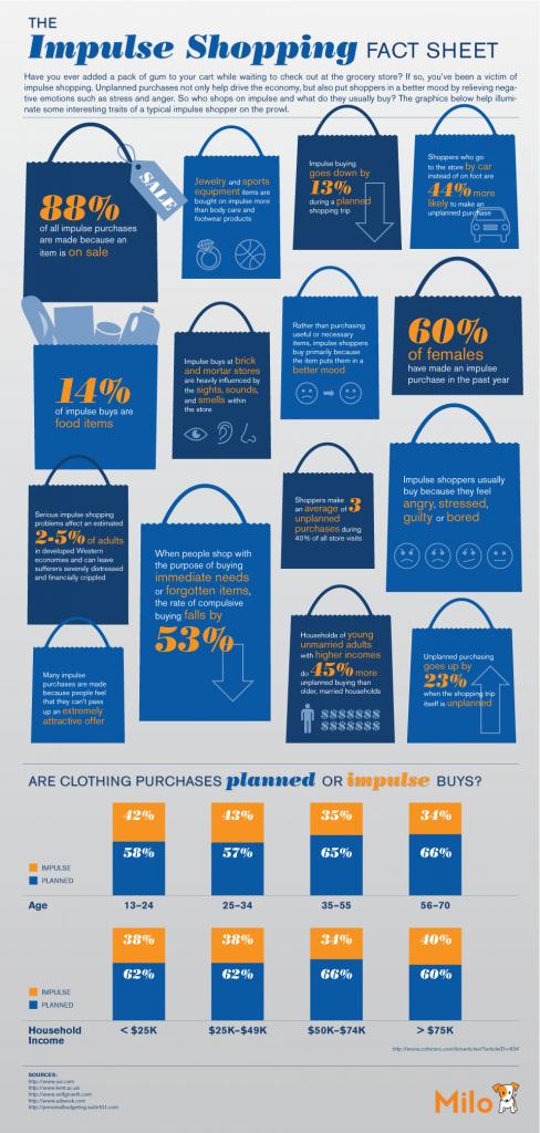 Impulse Buying Infographic