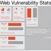 web vulnerability stats