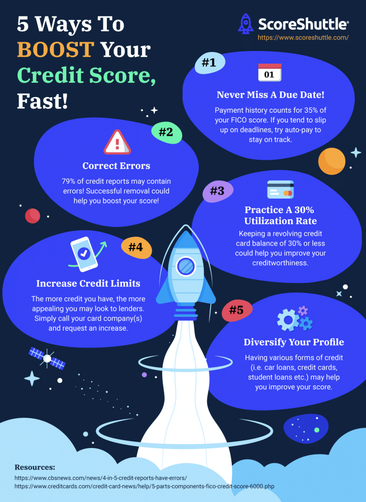 improve your credit score fast